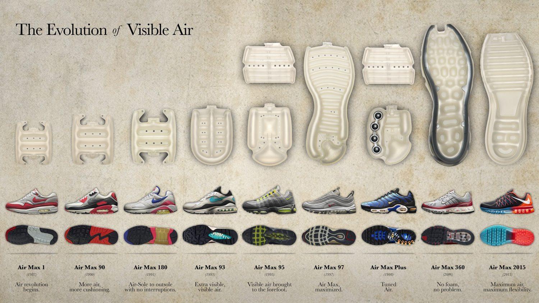 Nike Die Evolution von Nike Air 10